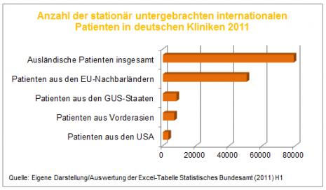 Gesundheitstourismus - Ausländische Patienten in Kliniken 2011