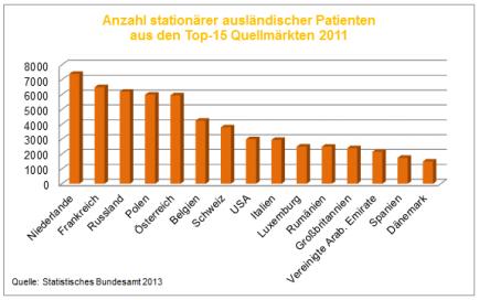 Gesundheitstourismus - Ausländische Patienten 2011